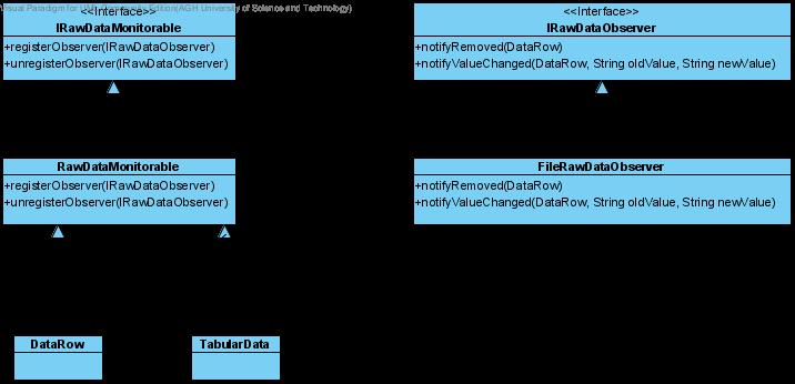 Cast importer danych interfejs irawdataobserver definiuje zdarzenia ktre podlegaj rejestrowaniu jego domylna implementacja filedatarawobserver zapisuje wszystkie ccuart Gallery